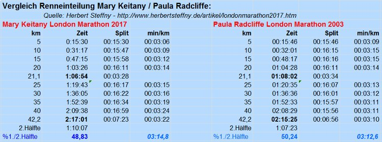 Analyse Vergleich Weltrekord Mary Keitany Paula Radcliffe Analysis Worldrecord